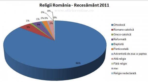 Structura populaţiei din România în funcţie de religie